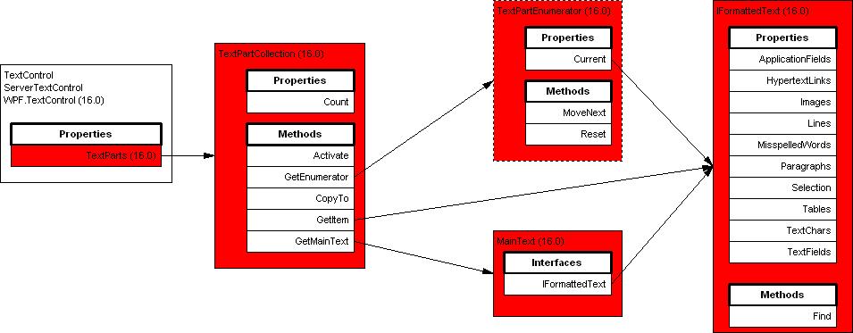 TX Text Control TextPartCollection