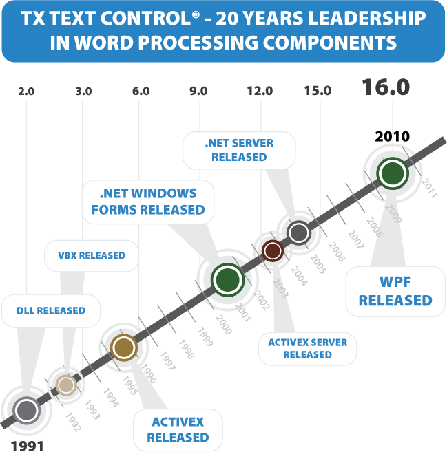 20 years TX Text Control