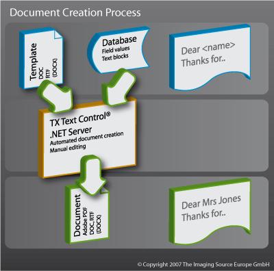 Document creation process