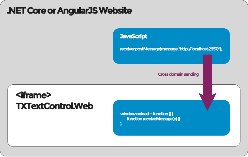 Embedding TXTextControl Web in non- NET Framework applications like