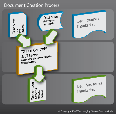 Document creation process