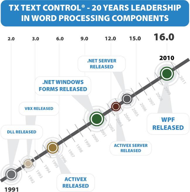 TX Text Control History