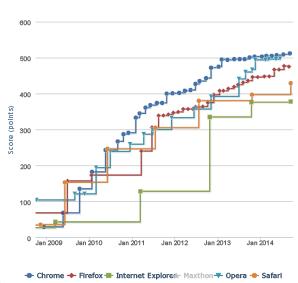 HTML5 progress since 2009