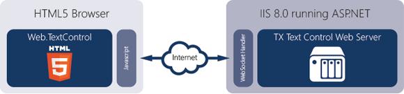 True WYSIWYG - server document synchronization