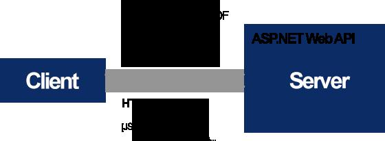 Merging documents using RESTful ASP.NET Web API's