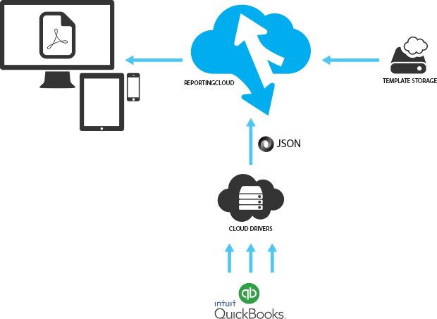 Creating reports from QuickBooks or Salesforce data sources using ReportingCloud and CData Cloud Drivers