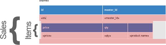 Merging nested repeating blocks in ReportingCloud
