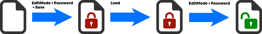 Document protection diagram