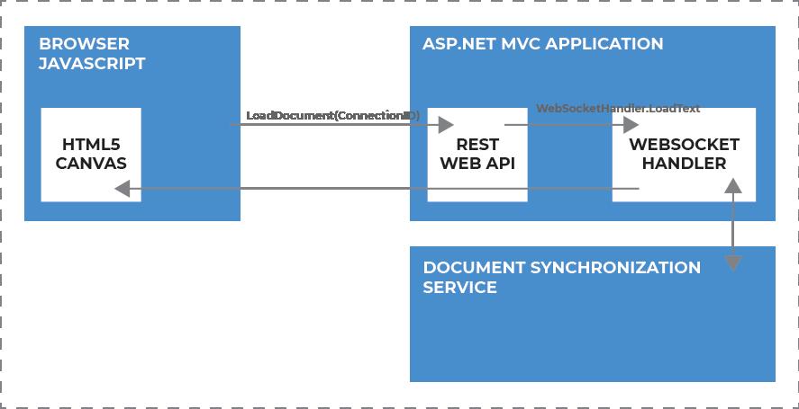Loading workflow in MVC