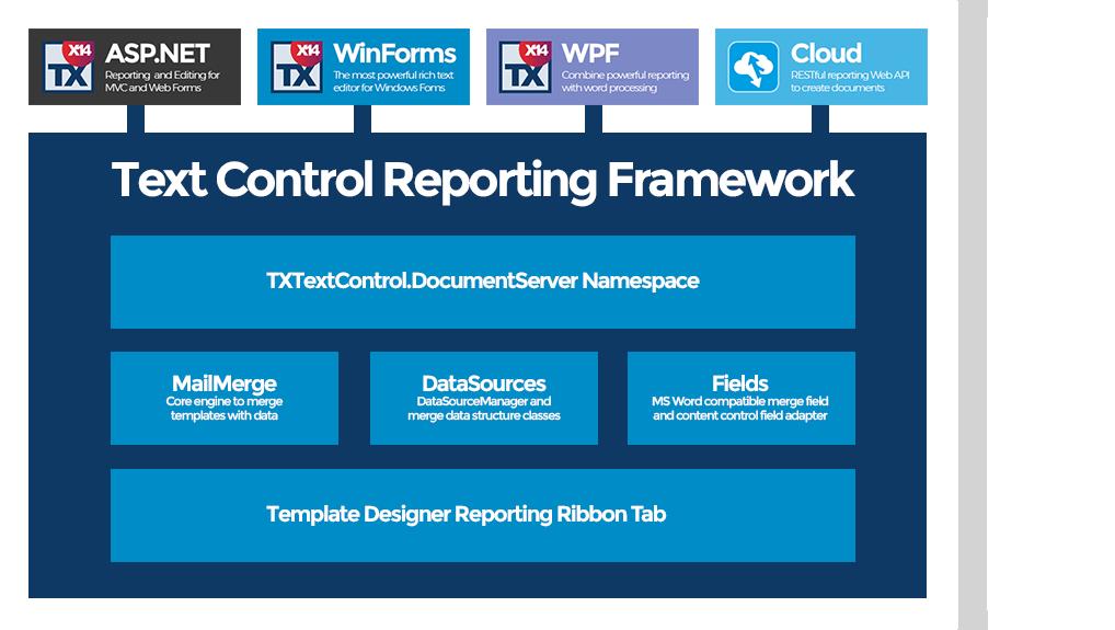 Text Control Reporting Framework Diagram