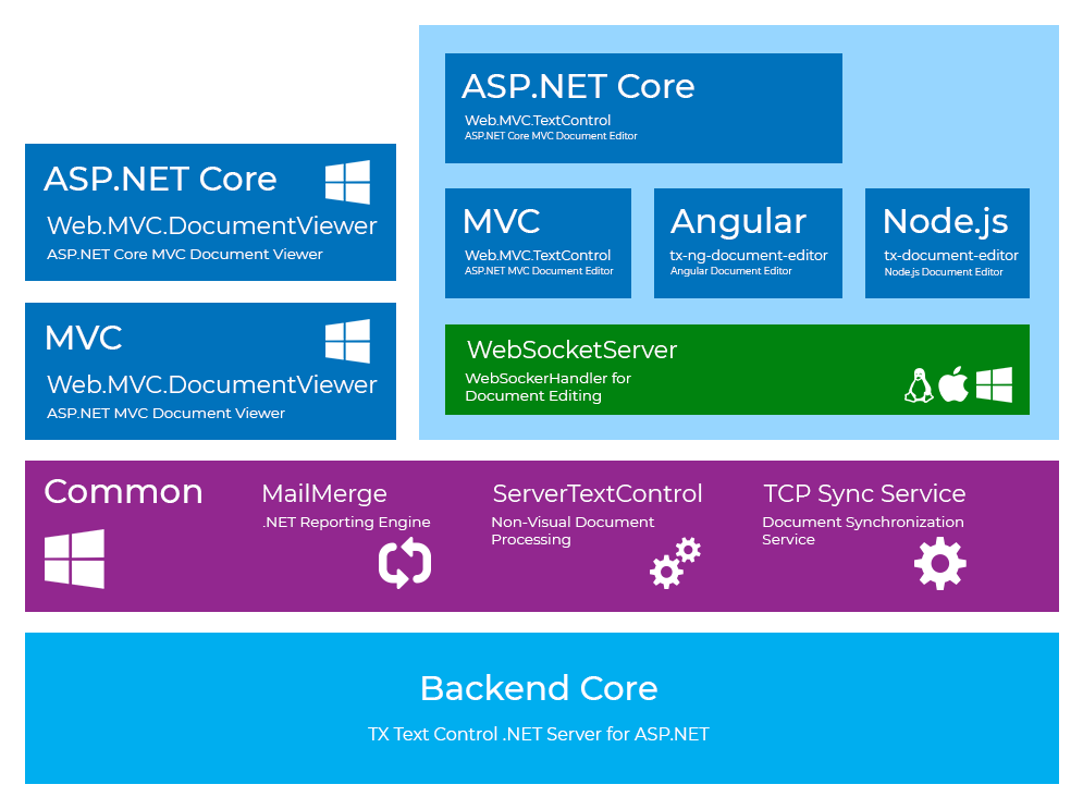 TX Text Control .NET Server Structure