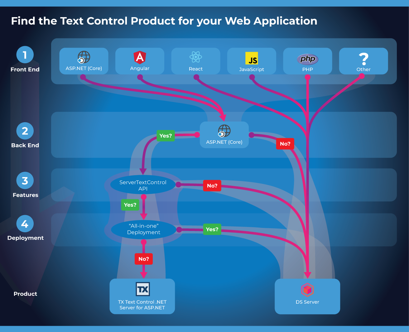 Find the right Text Control Product