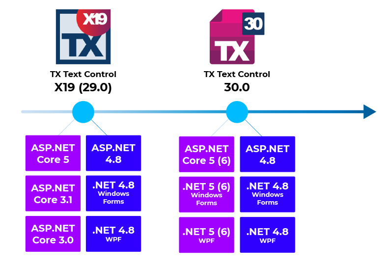 TX Text Control and .NET 5