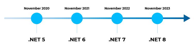 Future of .NET