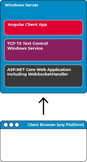 TX Text Control Deployment Scenario