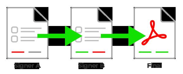 Sequential Signature Process